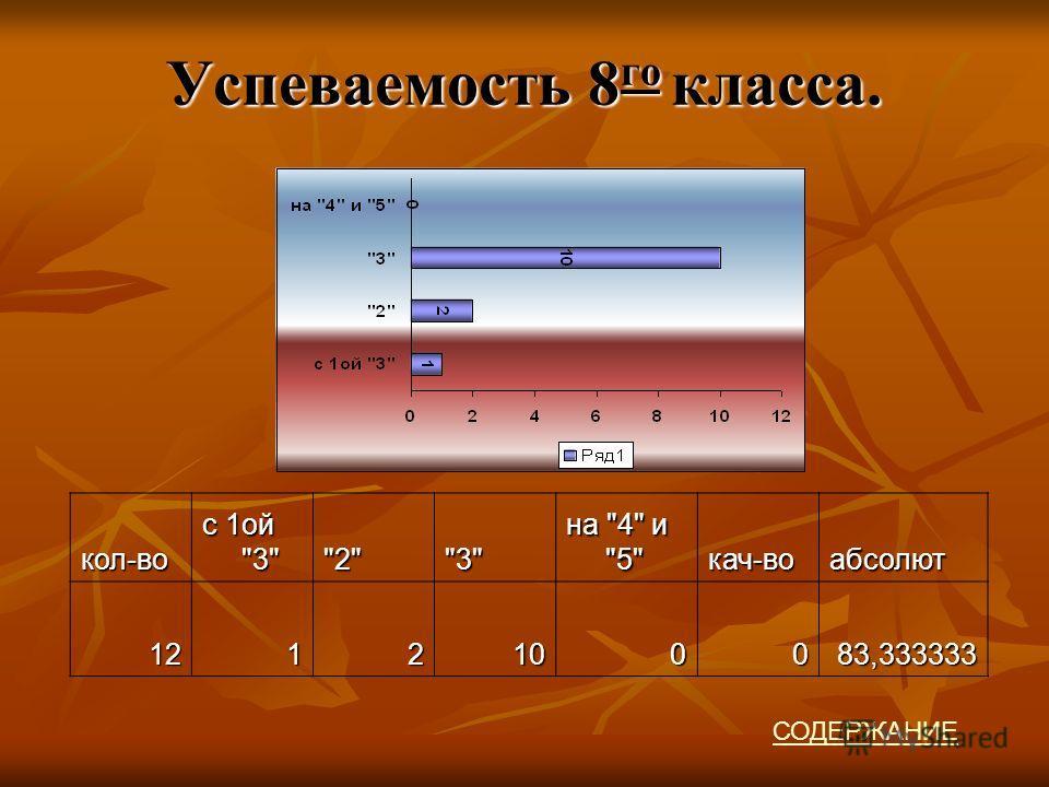 Успеваемость 8 го класса. кол-во с 1ой 3 23 на 4 и 5 кач-воабсолют1212100083,333333 СОДЕРЖАНИЕ