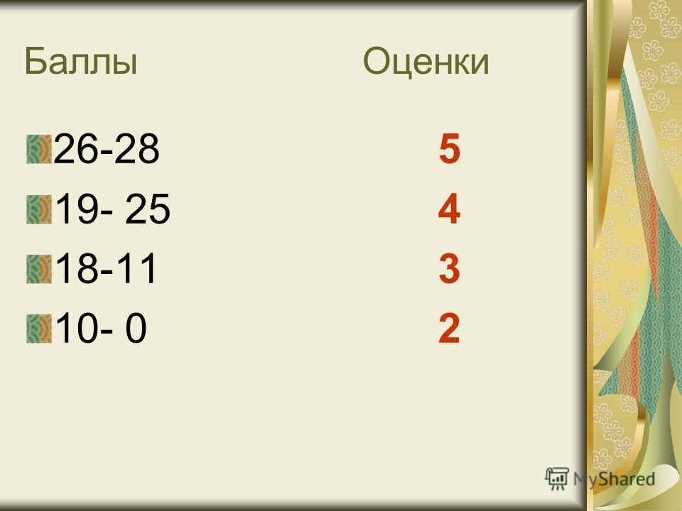 Баллы Оценки 26-28 5 19- 25 4 18-11 3 10- 0 2