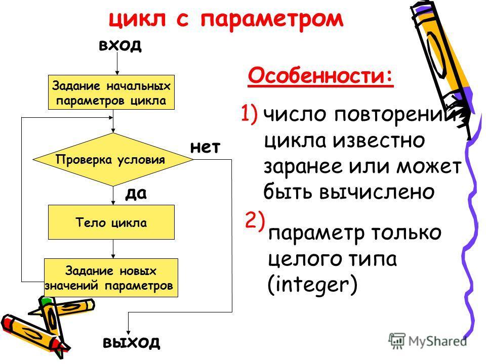 цикл с параметром Задание начальных параметров цикла Проверка условия вход Тело цикла Задание новых значений параметров выход нет да Особенности: 1)число повторений цикла известно заранее или может быть вычислено 2) параметр только целого типа (integ
