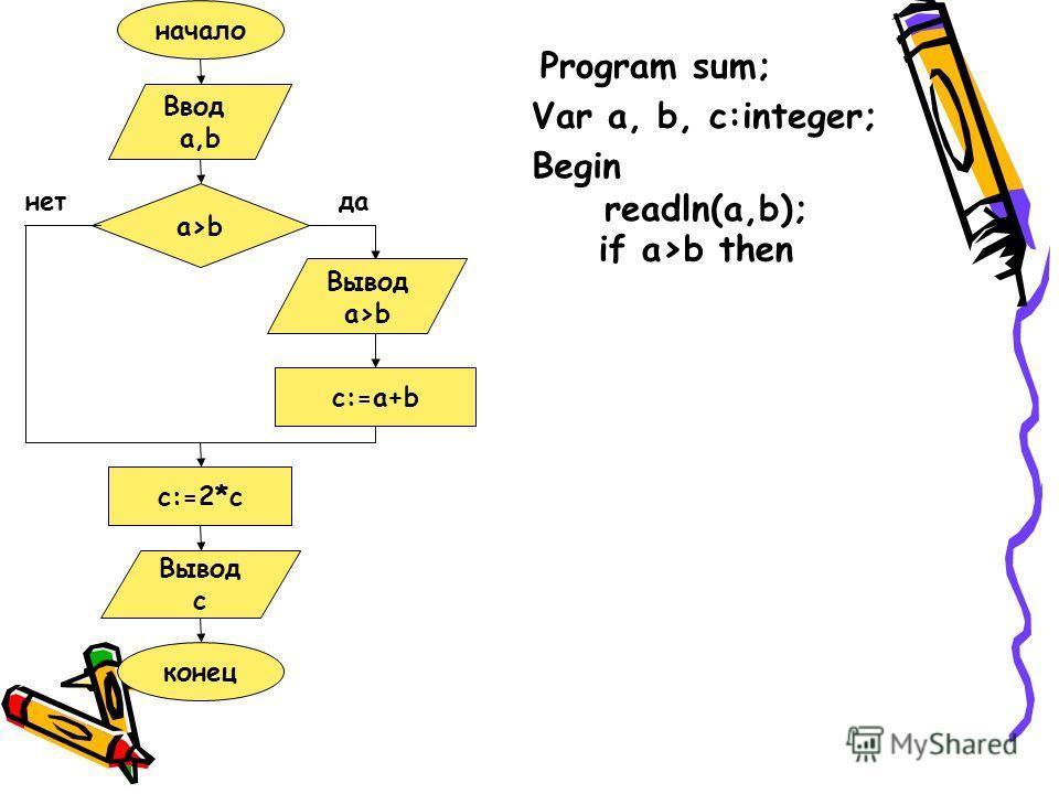 начало Ввод a,b a>b Вывод a>b c:=a+b c:=2*c Вывод c конец данет Program sum; Var a, b, c:integer; Begin readln(a,b); if a>b then