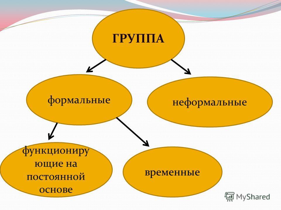 ГРУППА формальные неформальные временные функциониру ющие на постоянной основе