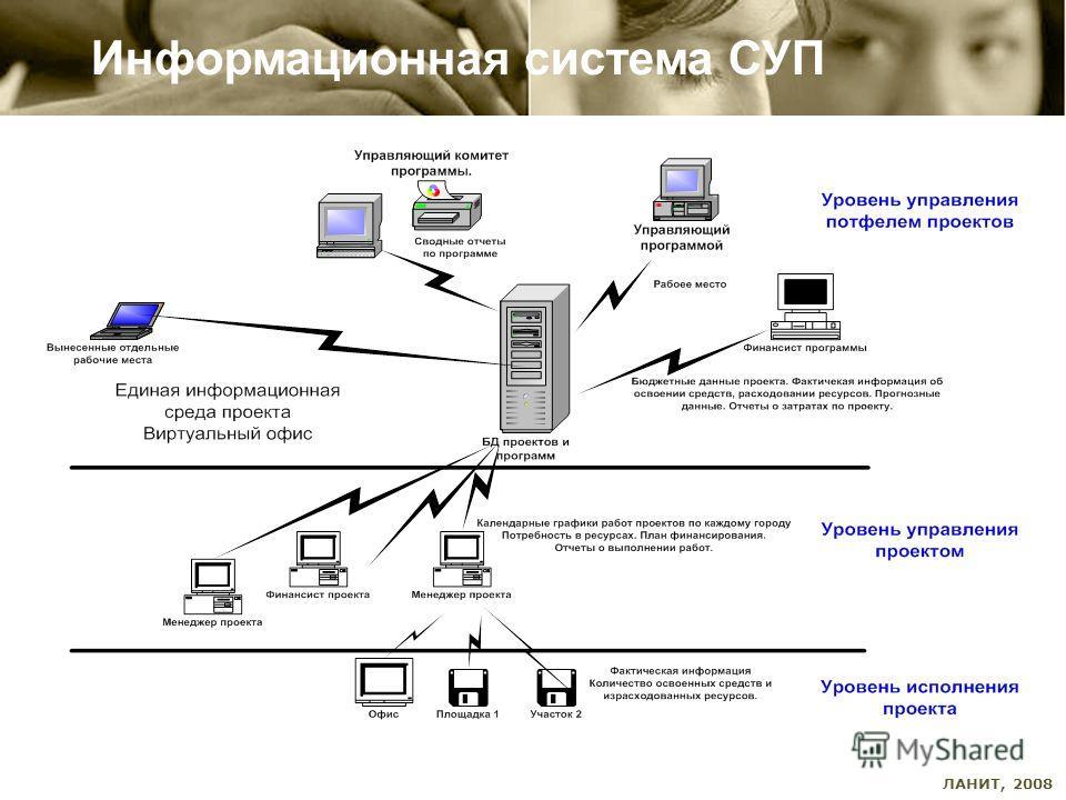 ЛАНИТ, 2008 Информационная система СУП