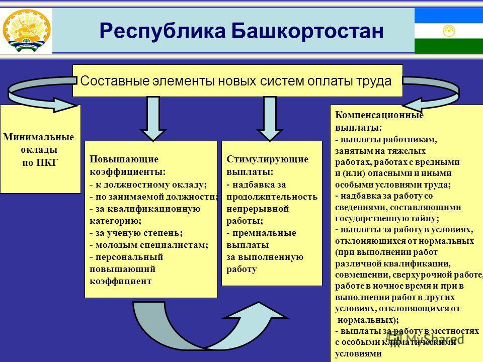 Республика Башкортостан Составные элементы новых систем оплаты труда Минимальные оклады по ПКГ Повышающие коэффициенты: - к должностному окладу; - по занимаемой должности; - за квалификационную категорию; - за ученую степень; - молодым специалистам;