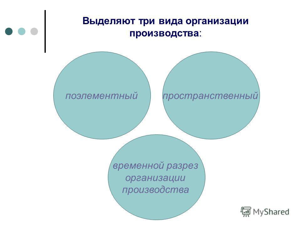 Выделяют три вида организации производства: поэлементный временной разрез организации производства пространственный