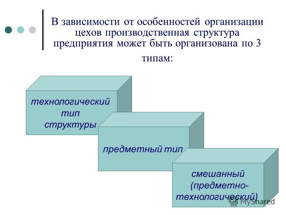 В зависимости от особенностей организации цехов производственная структура предприятия может быть организована по 3 типам: технологический тип структуры предметный тип смешанный (предметно- технологический)