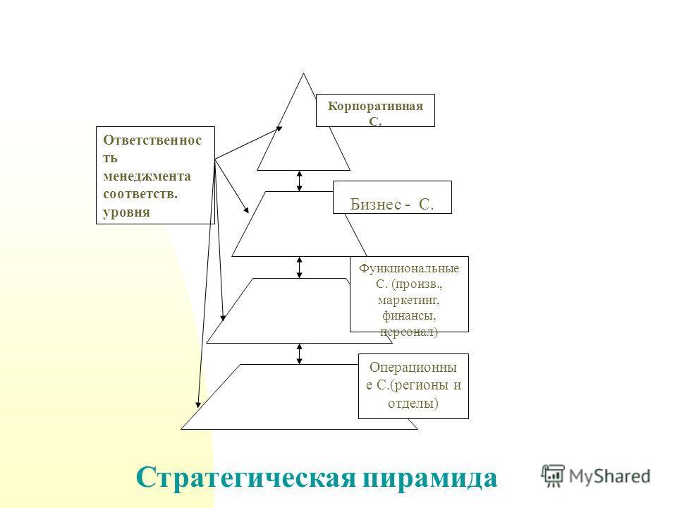 Корпоративная С. Бизнес - С. Функциональные С. (произв., маркетинг, финансы, персонал) Операционны е С.(регионы и отделы) Ответственнос ть менеджмента соответств. уровня Стратегическая пирамида