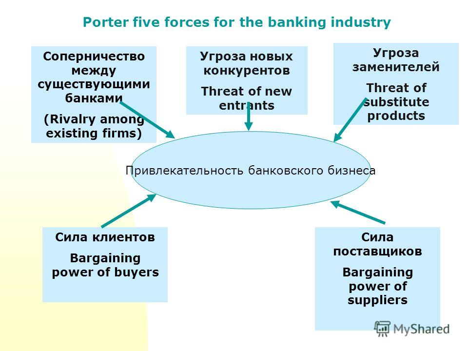 Porter five forces for the banking industry Соперничество между существующими банками (Rivalry among existing firms) Угроза новых конкурентов Threat of new entrants Угроза заменителей Threat of substitute products Сила клиентов Bargaining power of bu