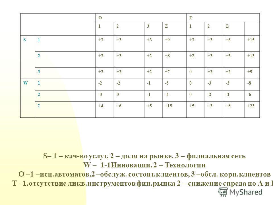 ОТ 123Σ12Σ S1+3 +9+3 +6+15 2+3 +2+8+2+3+5+13 3+3+2 +70+2 +9 W1-2 -50-3 -8 2-30-40-2 -6 Σ+4+6+5+15+5+3+8+23 S– 1 – кач-во услуг, 2 – доля на рынке. 3 – филиальная сеть W – 1-1Инновации, 2 – Технологии О –1 –исп.автоматов,2 –обслуж. состоят.клиентов, 3