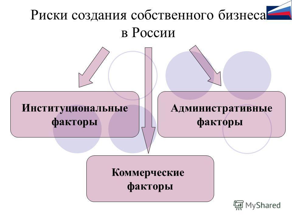 Риски создания собственного бизнеса в России Институциональные факторы Административные факторы Коммерческие факторы