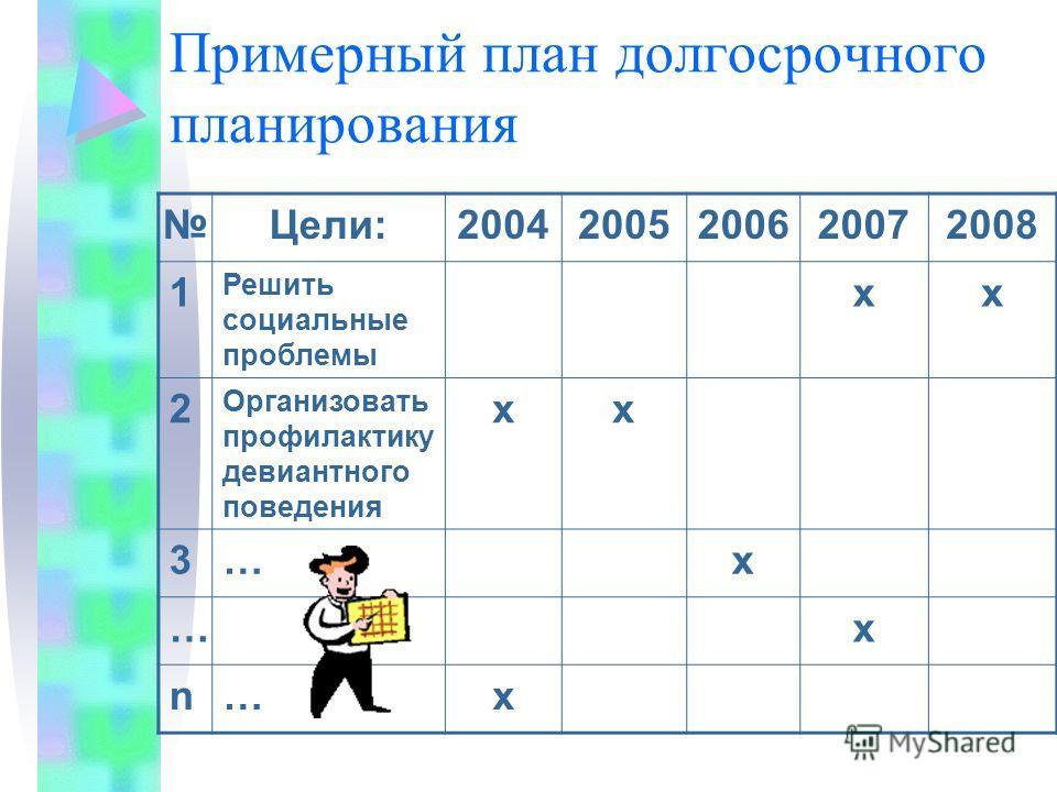 Основные элементы управления временем: Анализ реальной ситуации с использованием времени и временных потерь. Планирование использования времени. Реализация плана. Организация контроля учета, анализа оперативного корректирования хода выполнения планов