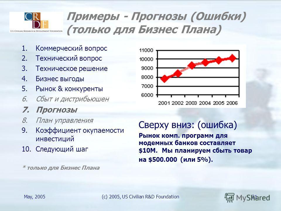 May, 2005(c) 2005, US Civilian R&D Foundation21 Примеры - Прогнозы (Ошибки) (только для Бизнес Плана) Сверху вниз: (ошибка) Рынок комп. программ для модемных банков составляет $10M. Мы планируем сбыть товар на $500.000 (или 5%). 1.Коммерческий вопрос