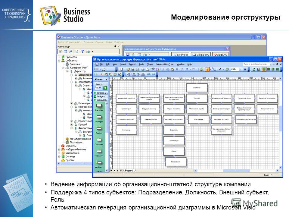 Моделирование оргструктуры Ведение информации об организационно-штатной структуре компании Поддержка 4 типов субъектов: Подразделение, Должность, Внешний субъект, Роль Автоматическая генерация организационной диаграммы в Microsoft Visio