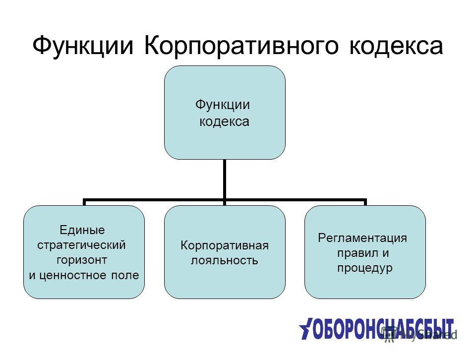 Функции Корпоративного кодекса Функции кодекса Единые стратегический горизонт и ценностное поле Корпоративная лояльность Регламентация правил и процедур