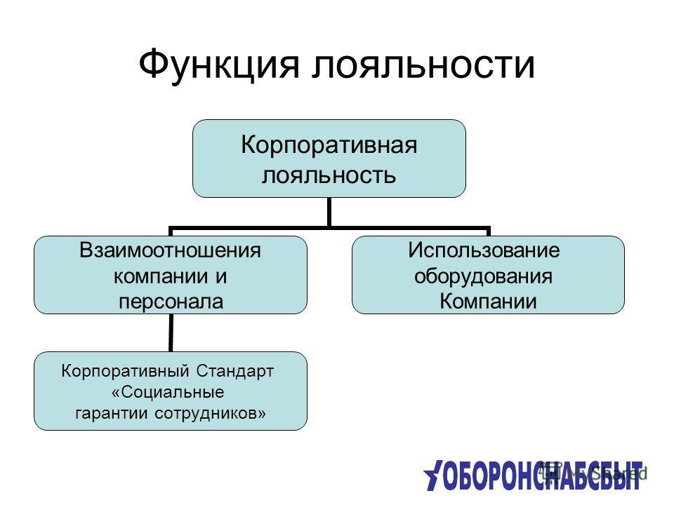 Функция лояльности Корпоративная лояльность Взаимоотношения компании и персонала Корпоративный Стандарт «Социальные гарантии сотрудников» Использование оборудования Компании