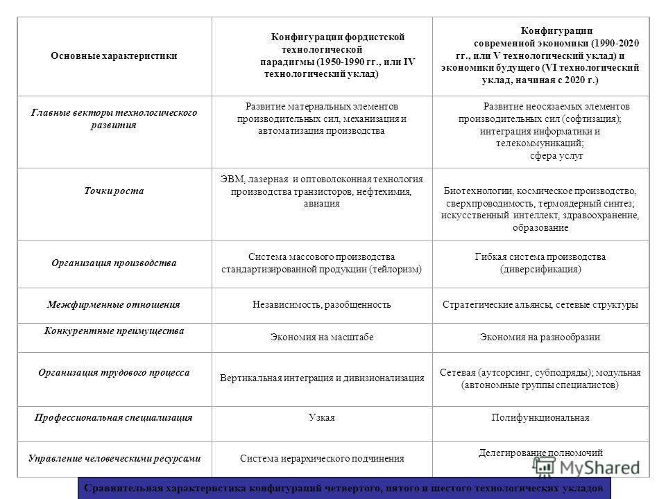 Основные характеристики Конфигурации фордистской технологической парадигмы (1950-1990 гг., или IV технологический уклад) Конфигурации современной экономики (1990-2020 гг., или V технологический уклад) и экономики будущего (VI технологический уклад, н