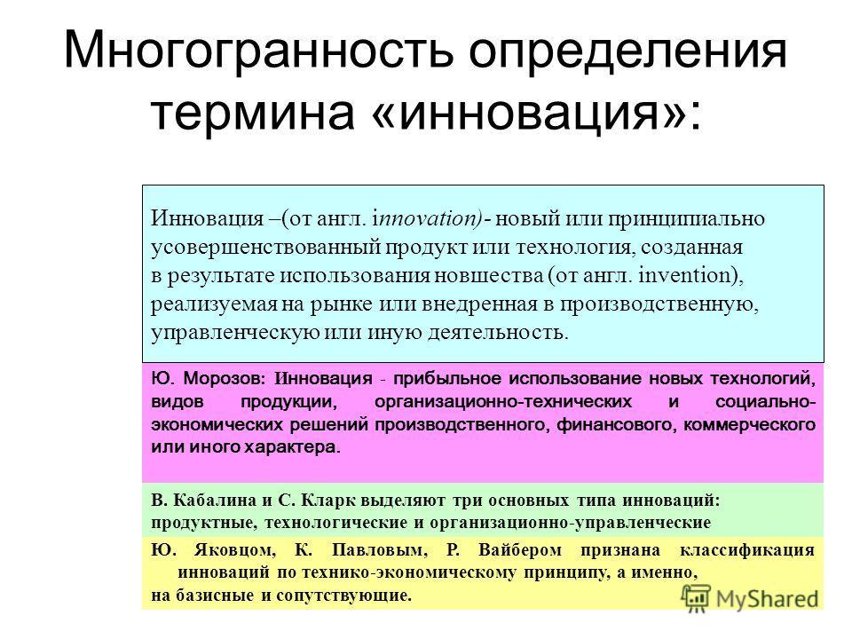 Многогранность определения термина «инновация»: Ю. Морозов : И нновация - прибыльное использование новых технологий, видов продукции, организационно-технических и социально- экономических решений производственного, финансового, коммерческого или иног