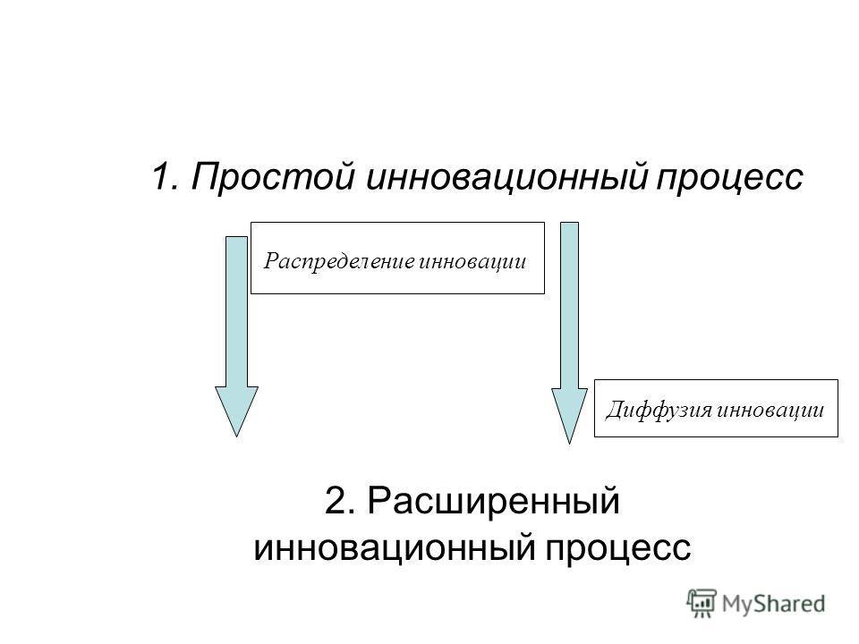 1. Простой инновационный процесс 2. Расширенный инновационный процесс Распределение инновации Диффузия инновации