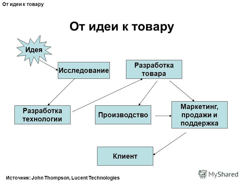От идеи к товару Идея Исследование Разработка технологии Производство Разработка товара Маркетинг, продажи и поддержка Клиент От идеи к товару Источник: John Thompson, Lucent Technologies