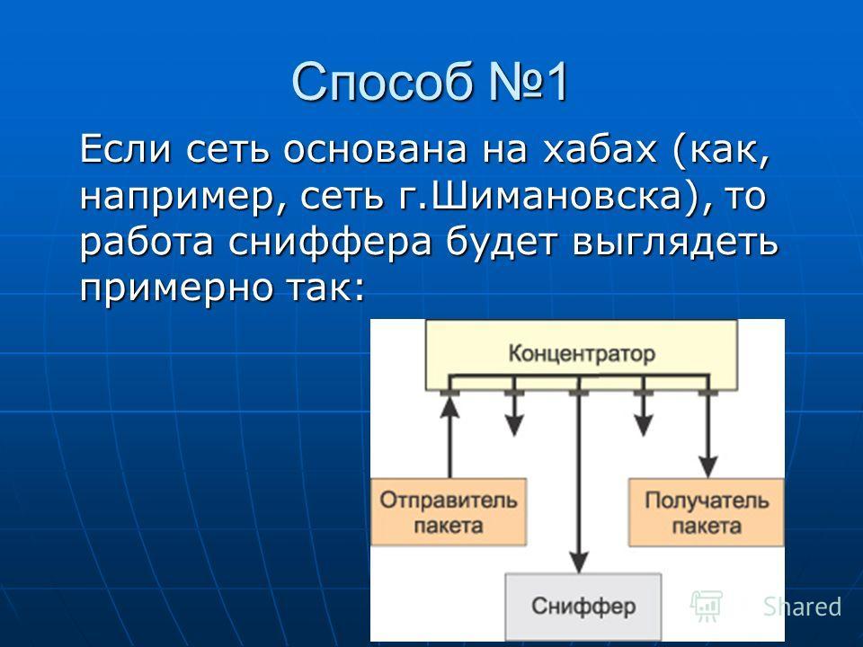 Способ 1 Если сеть основана на хабах (как, например, сеть г.Шимановска), то работа сниффера будет выглядеть примерно так: