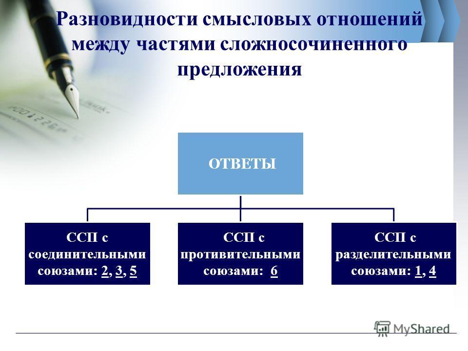 Разновидности смысловых отношений между частями сложносочиненного предложения ОТВЕТЫ ССП с соединительными союзами: 2, 3, 5235 ССП с противительными союзами: 66 ССП с разделительными союзами: 1, 414