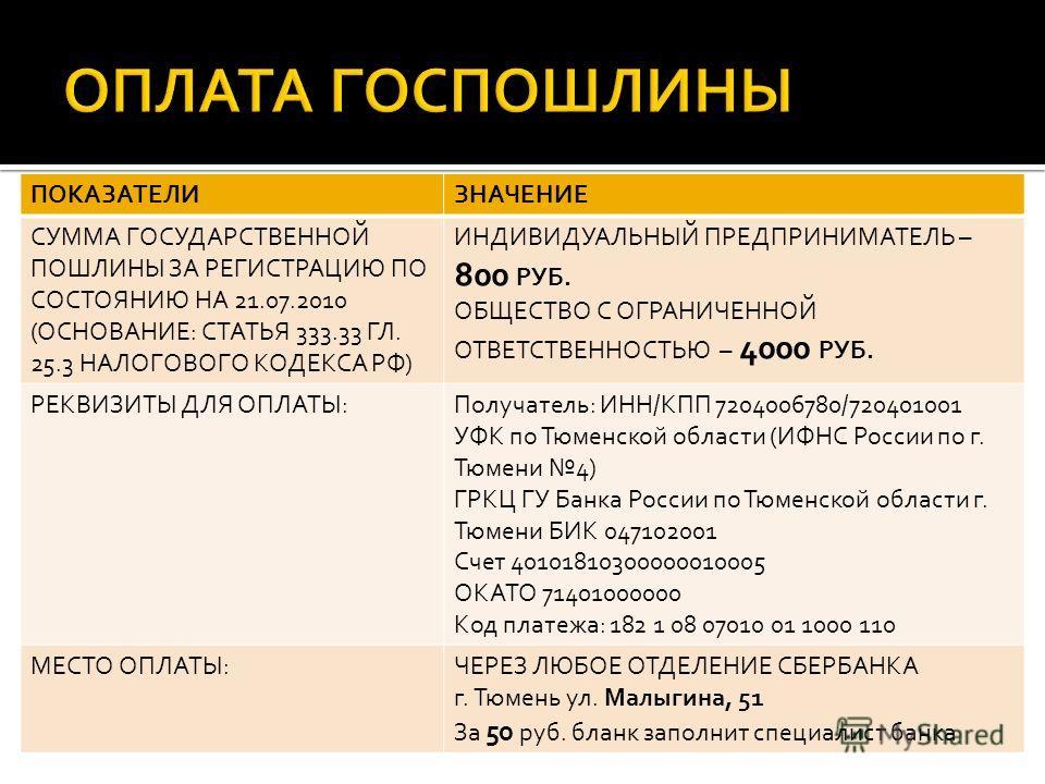 ПОКАЗАТЕЛИЗНАЧЕНИЕ СУММА ГОСУДАРСТВЕННОЙ ПОШЛИНЫ ЗА РЕГИСТРАЦИЮ ПО СОСТОЯНИЮ НА 21.07.2010 (ОСНОВАНИЕ: СТАТЬЯ 333.33 ГЛ. 25.3 НАЛОГОВОГО КОДЕКСА РФ) ИНДИВИДУАЛЬНЫЙ ПРЕДПРИНИМАТЕЛЬ – 800 РУБ. ОБЩЕСТВО С ОГРАНИЧЕННОЙ ОТВЕТСТВЕННОСТЬЮ – 4000 РУБ. РЕКВИЗ