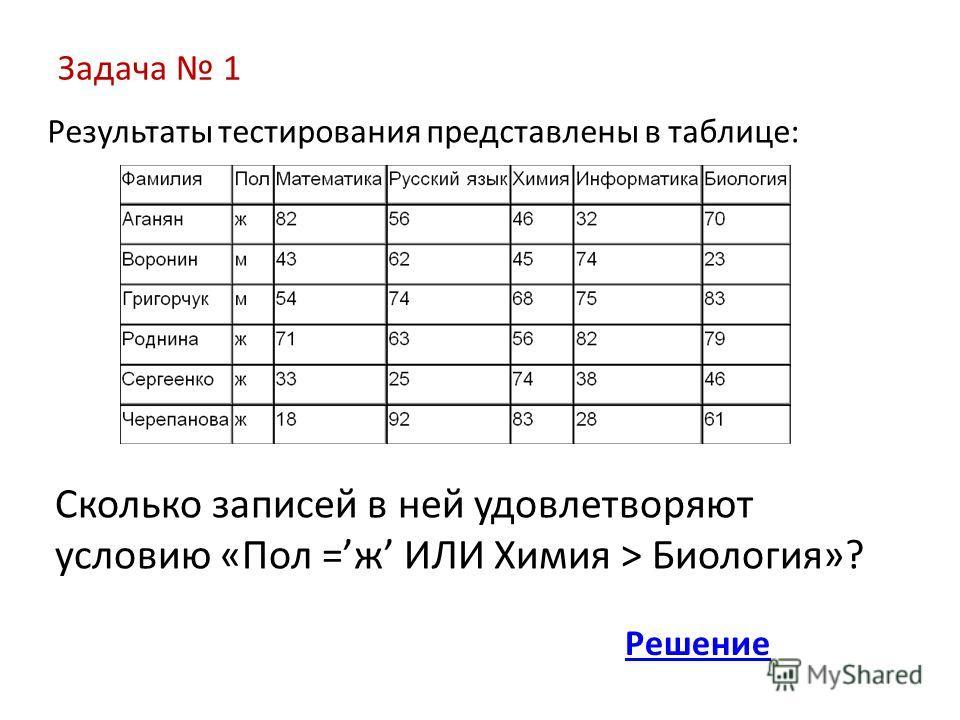 Задача 1 Результаты тестирования представлены в таблице: Сколько записей в ней удовлетворяют условию «Пол =ж ИЛИ Химия > Биология»? Решение