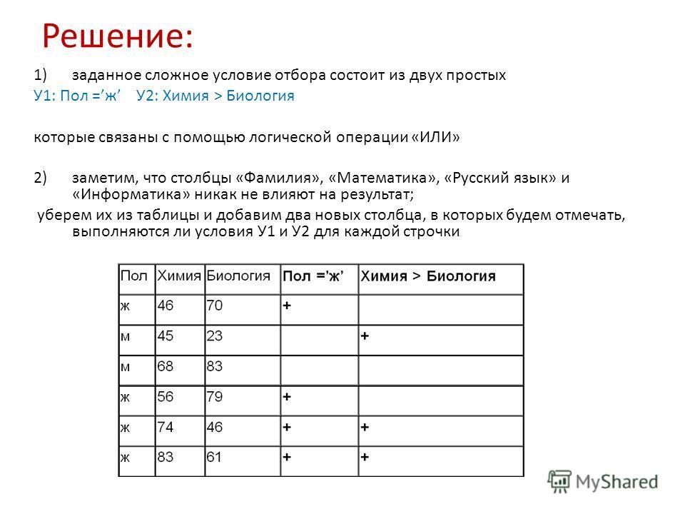 Решение: 1)заданное сложное условие отбора состоит из двух простых У1: Пол =ж У2: Химия > Биология которые связаны с помощью логической операции «ИЛИ» 2)заметим, что столбцы «Фамилия», «Математика», «Русский язык» и «Информатика» никак не влияют на р