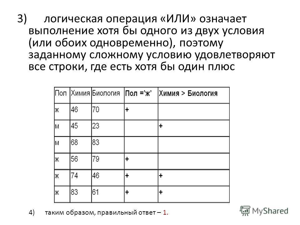 3) логическая операция «ИЛИ» означает выполнение хотя бы одного из двух условия (или обоих одновременно), поэтому заданному сложному условию удовлетворяют все строки, где есть хотя бы один плюс 4) таким образом, правильный ответ – 1.