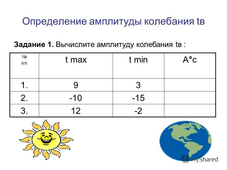 Определение амплитуды колебания tв Задание 1. Вычислите амплитуду колебания tв : п/п t maxt minА°сА°с 1.93 2.-10-15 3.12-2