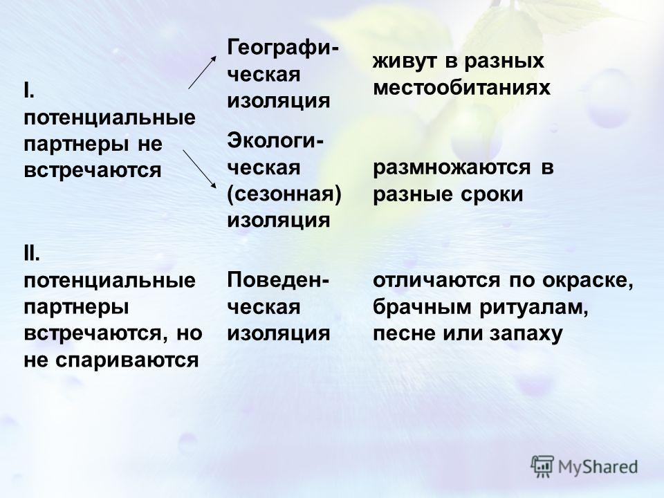 I. потенциальные партнеры не встречаются Географи- ческая изоляция живут в разных местообитаниях Экологи- ческая (сезонная) изоляция размножаются в разные сроки II. потенциальные партнеры встречаются, но не спариваются Поведен- ческая изоляция отлича