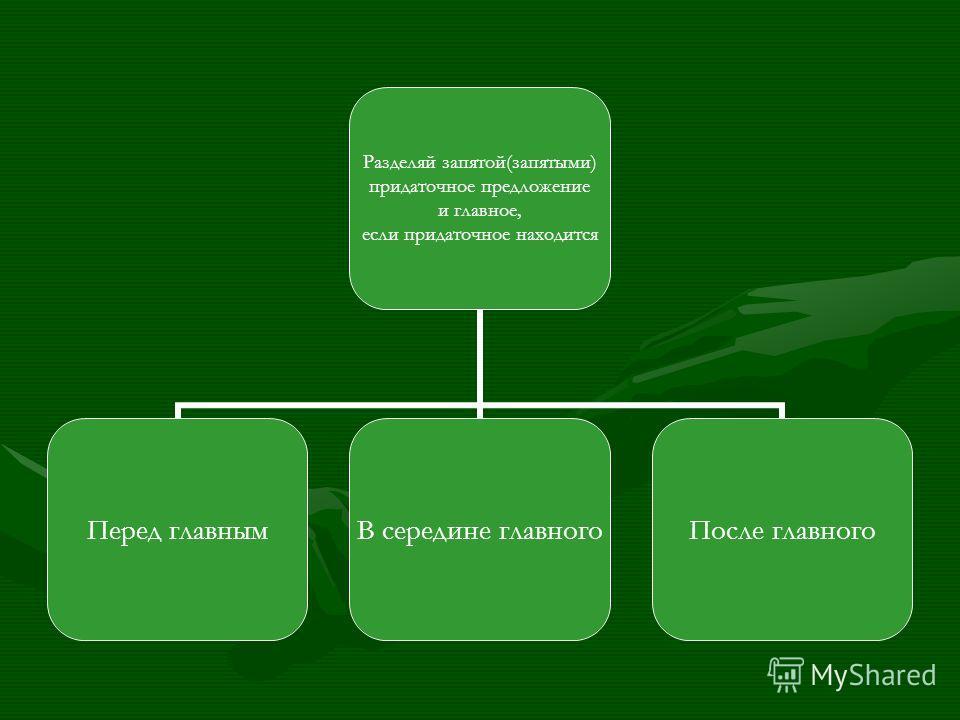 Разделяй запятой(запятыми) придаточное предложение и главное, если придаточное находится Перед главнымВ середине главногоПосле главного