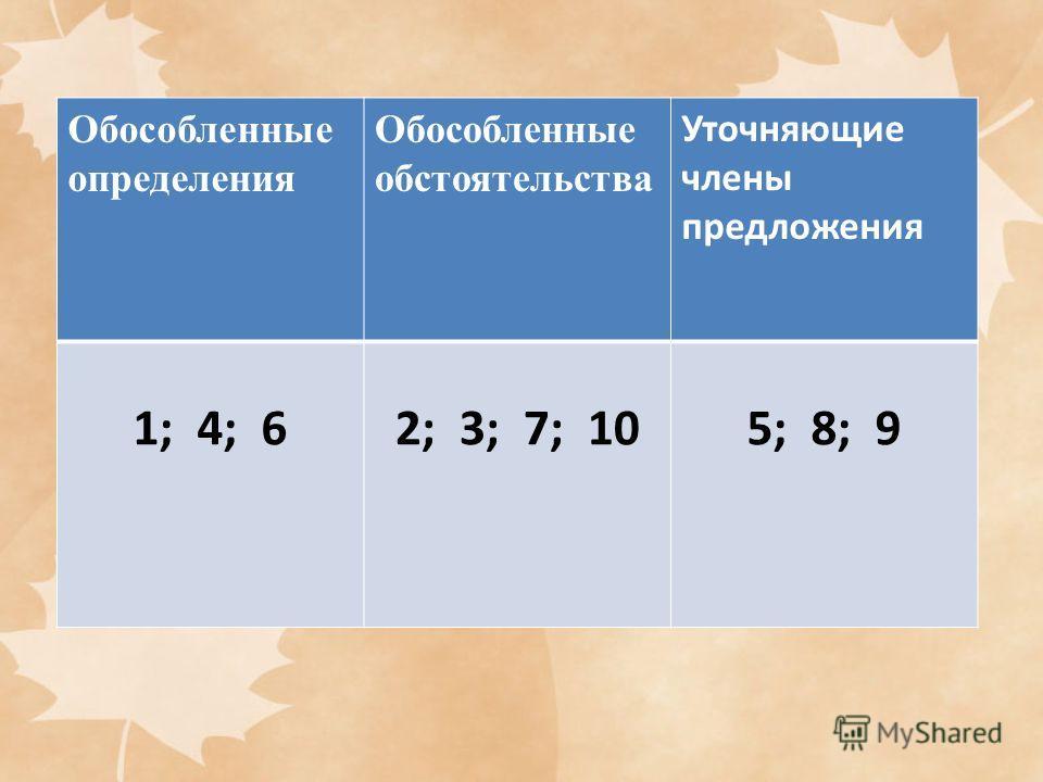 Обособленные определения Обособленные обстоятельства Уточняющие члены предложения 1; 4; 62; 3; 7; 105; 8; 9