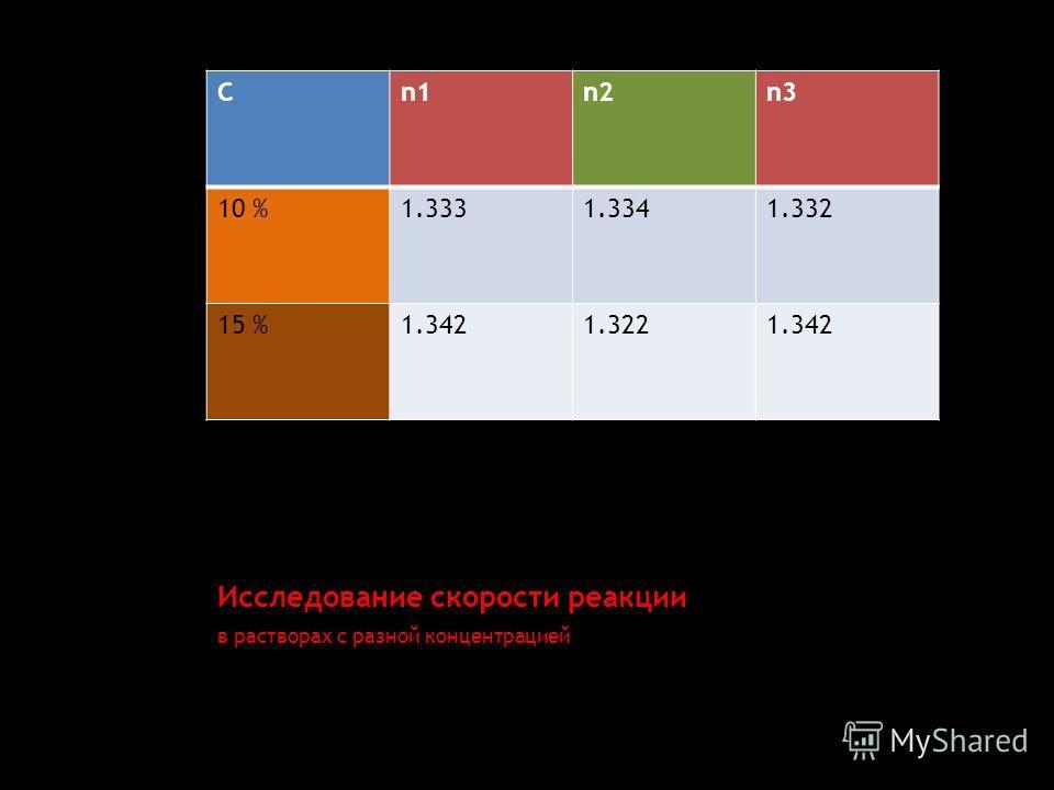 Исследование скорости реакции Cn1n2n3 10 %1.3331.3341.332 15 %1.3421.3221.342 в растворах с разной концентрацией