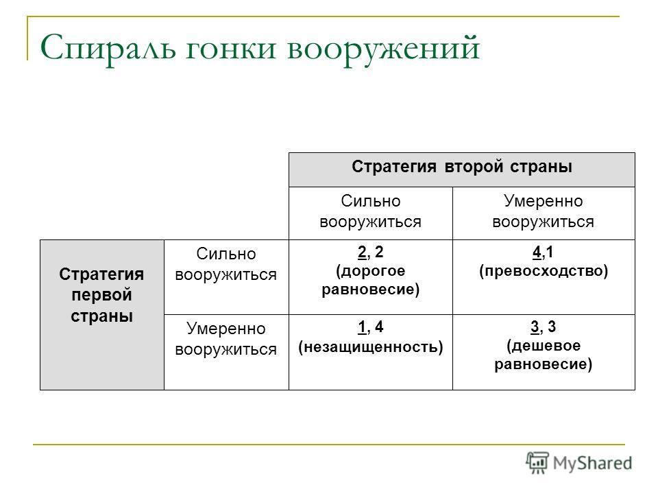 Cпираль гонки вооружений Стратегия второй страны Сильно вооружиться Умеренно вооружиться Стратегия первой страны Сильно вооружиться Умеренно вооружиться 2, 2 (дорогое равновесие) 4,1 (превосходство) 1, 4 (незащищенность ) 3, 3 (дешевое равновесие)