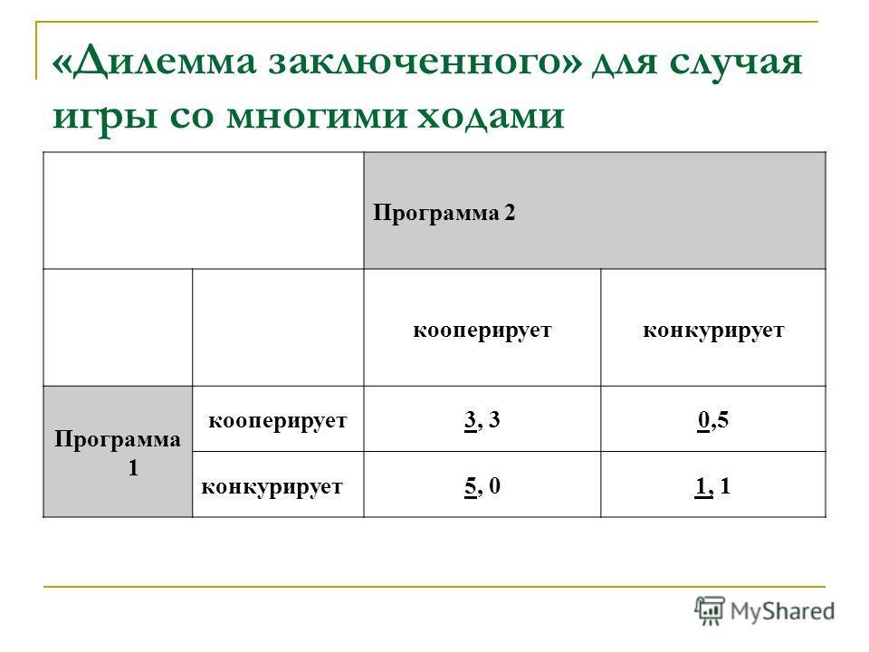 «Дилемма заключенного» для случая игры со многими ходами Программа 2 кооперируетконкурирует Программа 1 кооперирует3, 30,5 конкурирует5, 01, 1