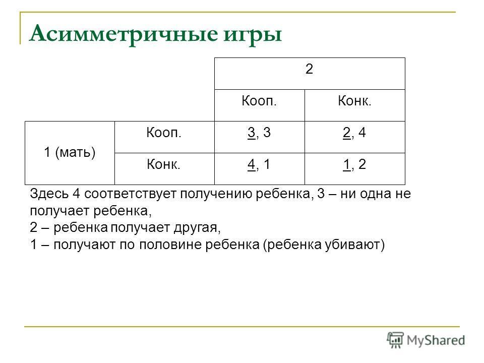 Асимметричные игры Здесь 4 соответствует получению ребенка, 3 – ни одна не получает ребенка, 2 – ребенка получает другая, 1 – получают по половине ребенка (ребенка убивают) 2 Кооп.Конк. 1 (мать) Кооп. Конк. 3, 32, 4 4, 11, 2