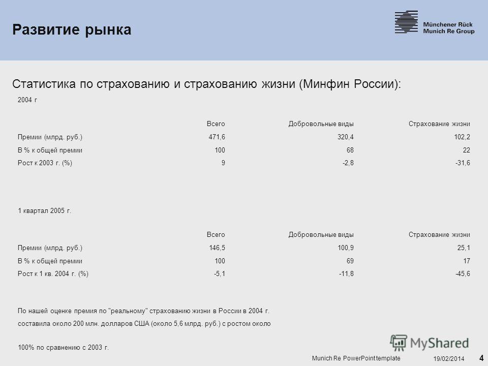 4 19/02/2014 Munich Re PowerPoint template Развитие рынка Статистика по страхованию и страхованию жизни (Минфин России): 2004 г ВсегоДобровольные видыСтрахование жизни Премии (млрд. руб.)471,6320,4102,2 В % к общей премии1006822 Рост к 2003 г. (%)9-2
