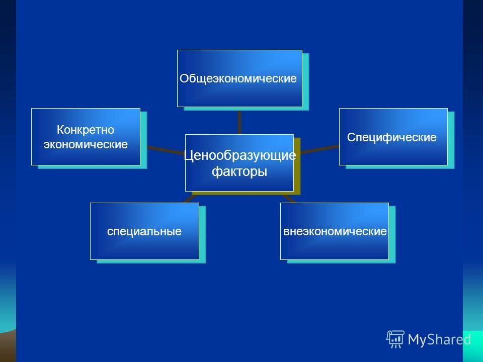 Ценообразующие факторы ОбщеэкономическиеСпецифическиевнеэкономическиеспециальные Конкретно экономические
