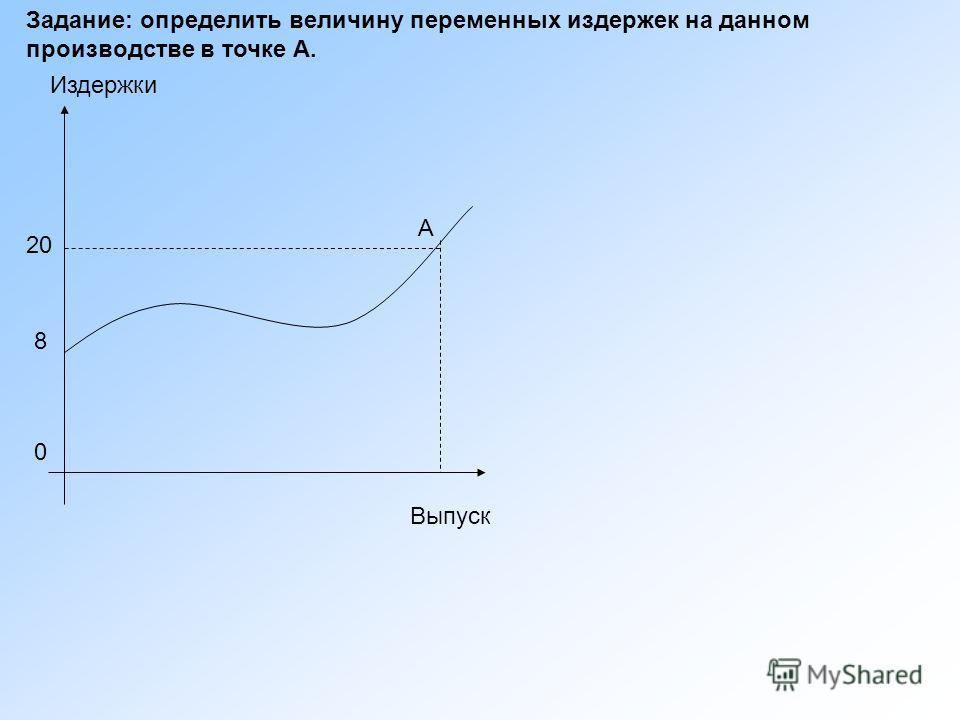 Задание: определить величину переменных издержек на данном производстве в точке А. А 20 8 0 Издержки Выпуск