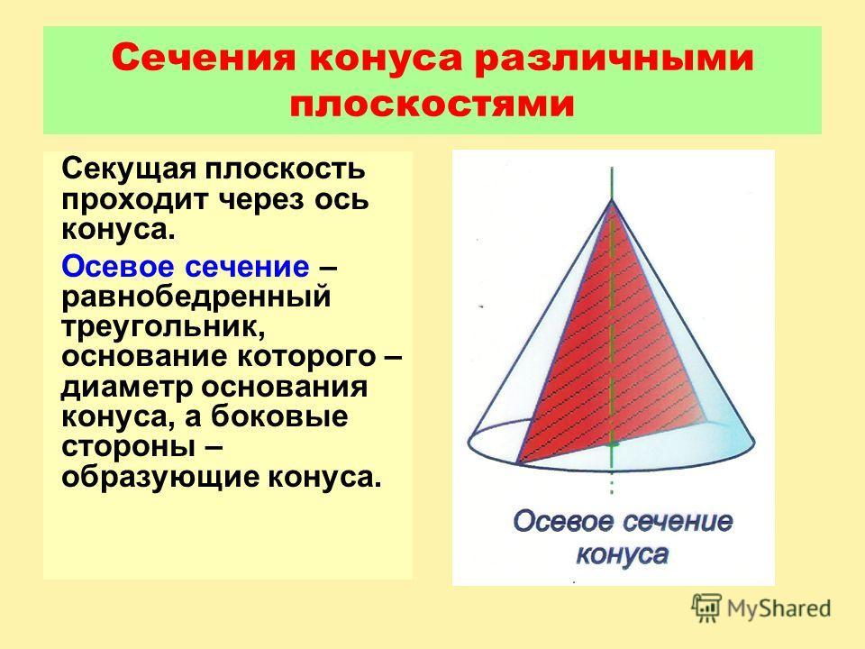 Сечения конуса различными плоскостями Секущая плоскость проходит через ось конуса. Осевое сечение – равнобедренный треугольник, основание которого – диаметр основания конуса, а боковые стороны – образующие конуса.