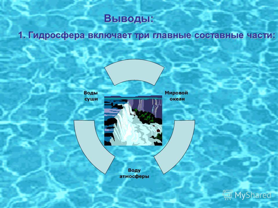 Выводы: 1. Гидросфера включает три главные составные части: Воды суши Воду атмосферы Мировой океан