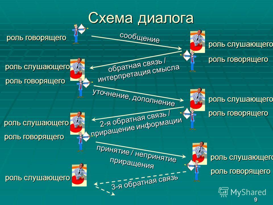 9 Схема диалога Схема диалога сообщение сообщение обратная связь / интерпретация смысла уточнение, дополнение уточнение, дополнение 2-я обратная связь / приращение информации принятие / непринятие приращения принятие / непринятие приращения 3-я обрат