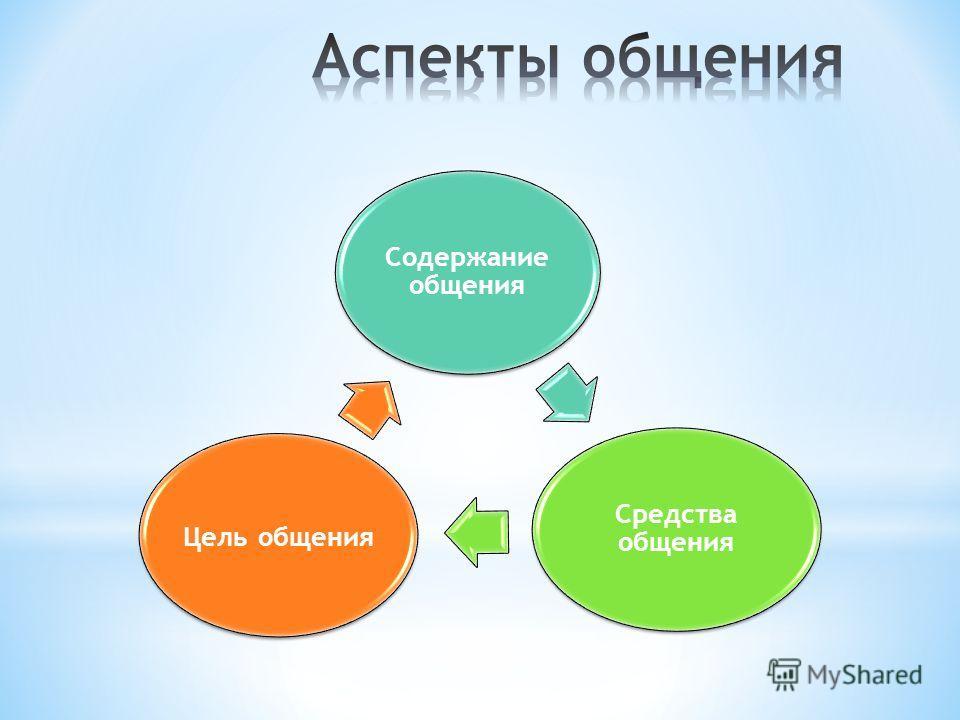 Содержание общения Средства общения Цель общения