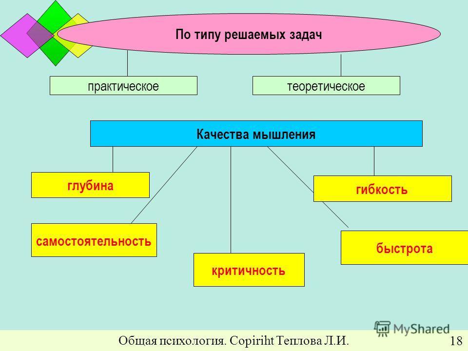 Общая психология. Copiriht Теплова Л.И. 18 По типу решаемых задач практическое теоретическое Качества мышления самостоятельность критичность быстрота глубина гибкость
