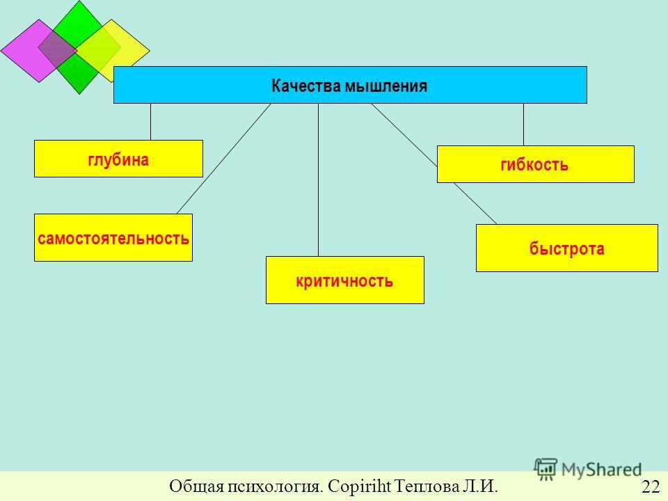 Общая психология. Copiriht Теплова Л.И. 22 Качества мышления самостоятельность критичность быстрота глубина гибкость