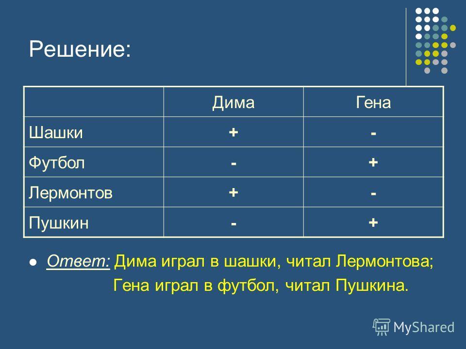 Решение: Ответ: Дима играл в шашки, читал Лермонтова; Гена играл в футбол, читал Пушкина. ДимаГена Шашки+- Футбол-+ Лермонтов+- Пушкин-+