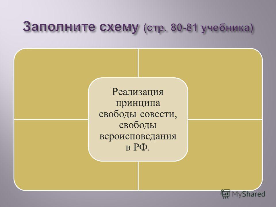 Реализация принципа свободы совести, свободы вероисповедания в РФ.
