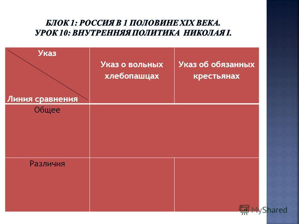 Указ Линия сравнения Указ о вольных хлебопашцах Указ об обязанных крестьянах Общее Различия