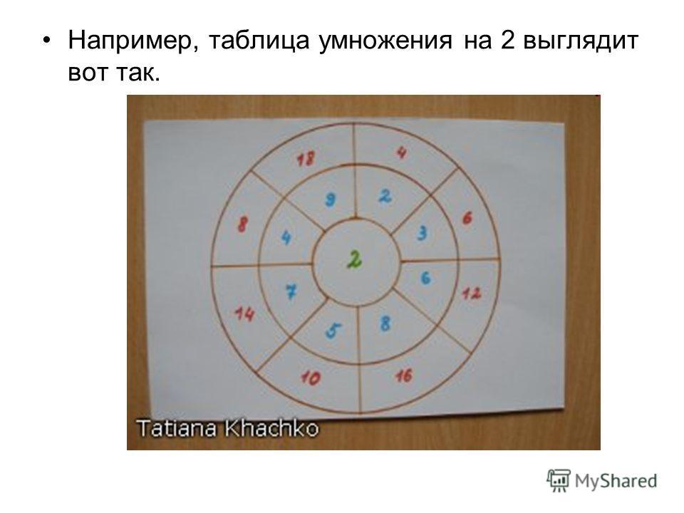 Например, таблица умножения на 2 выглядит вот так.