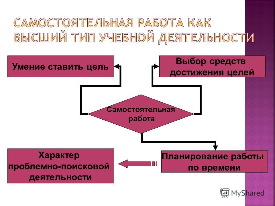 Самостоятельная работа Умение ставить цель Выбор средств достижения целей Планирование работы по времени Характер проблемно-поисковой деятельности